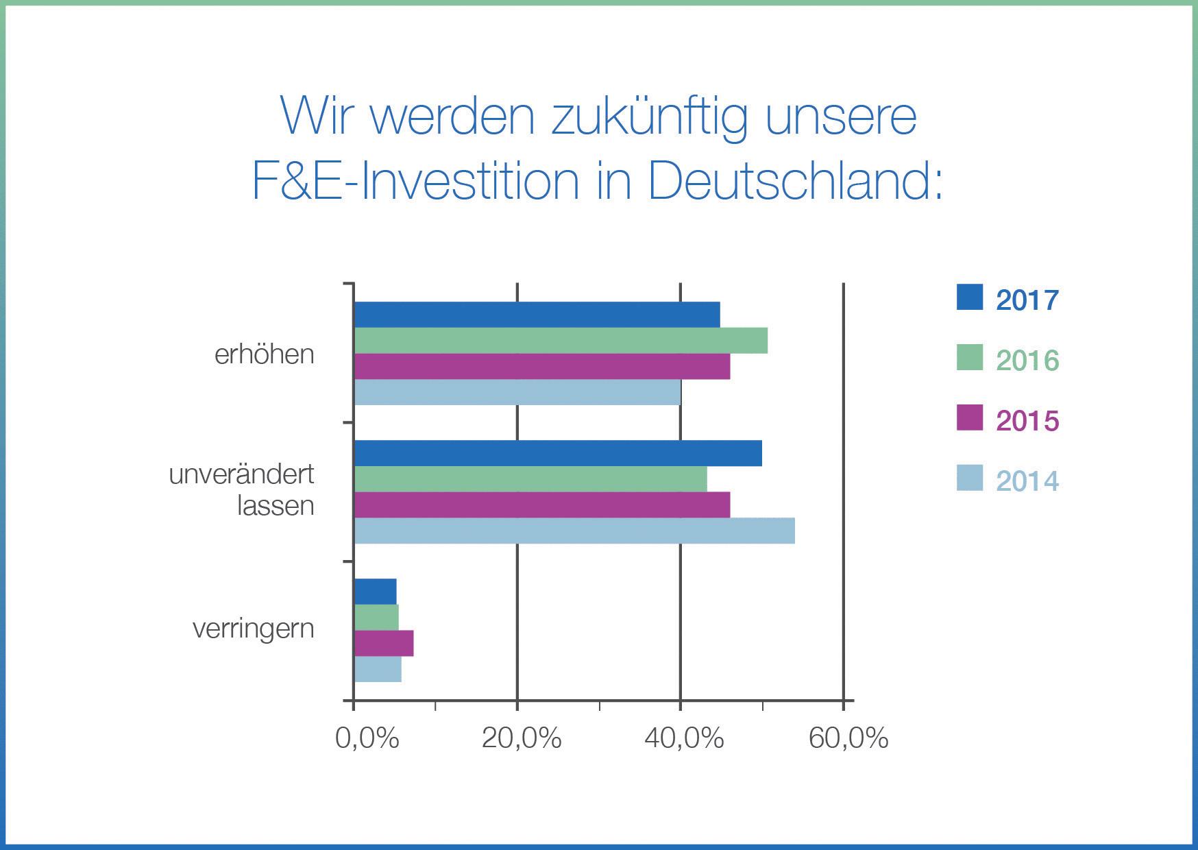 f&e investitionen